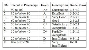 Grading System in Nepal : SEE vs. NEB